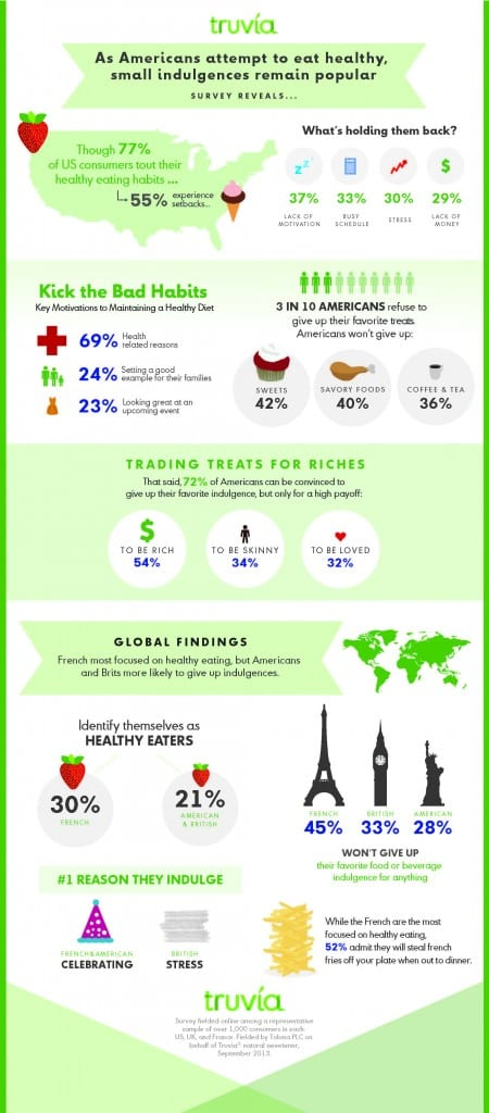 Truvia Infographic